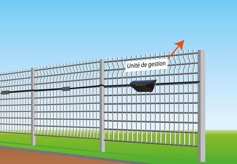 G Fence 3000 Sorhea En